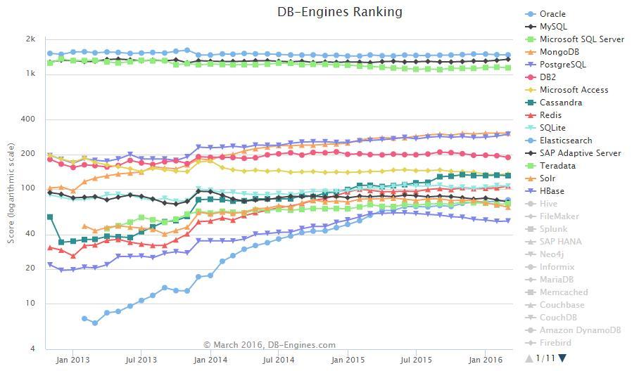 TOP-10 des moteurs bases de données