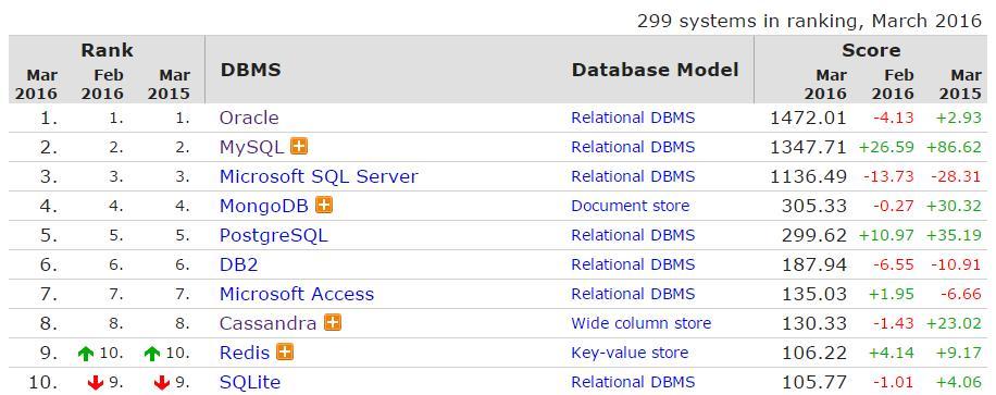 Détails du TOP-10 des moteurs bases de données