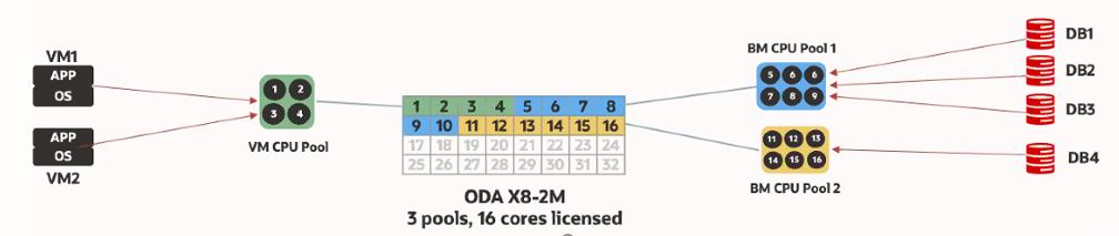 ODA 19.9 - CPU Pools