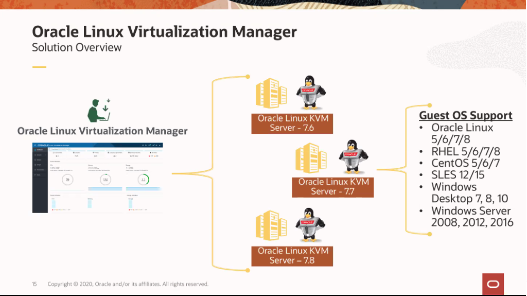 Oracle Linux Virtualizatyion Manager