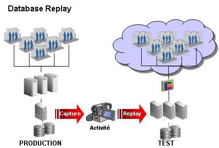 Schéma d'ensemble de Database Replay