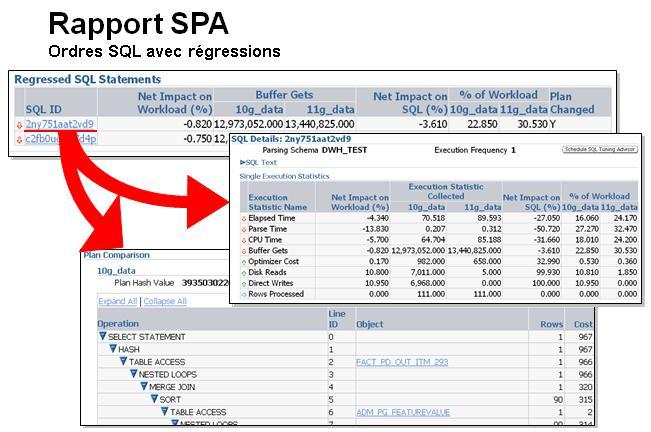 Rapport SQL Performance Analyzer