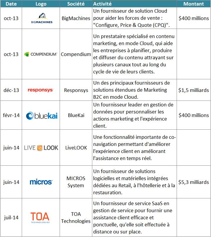 Acquisitions d'Oracle dans le domaine des Applications