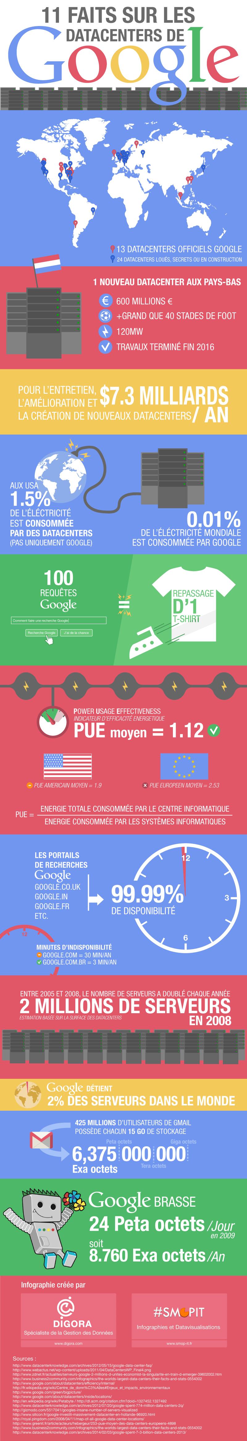 Infographie : 11 faits sur les Datacenters de Google